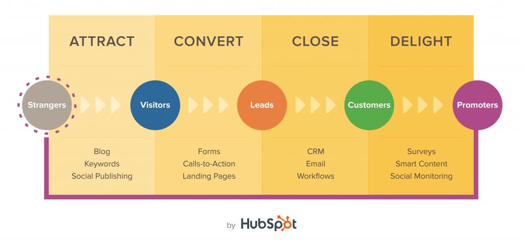 HubSpot Inbound Methodology Diagram