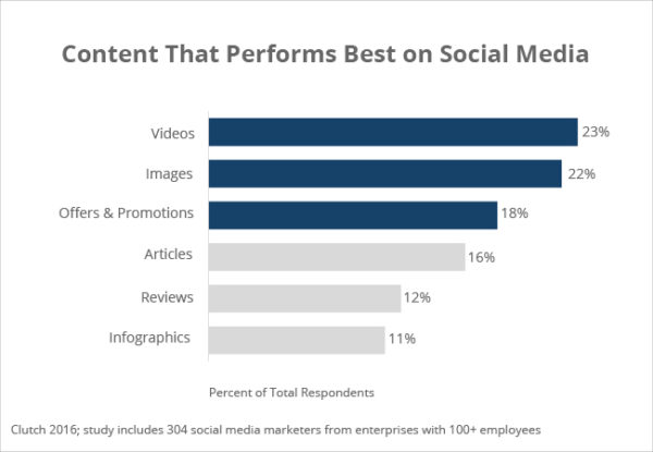 Content that performs best on social media platforms
