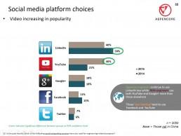 social media adoption by engineers 2016
